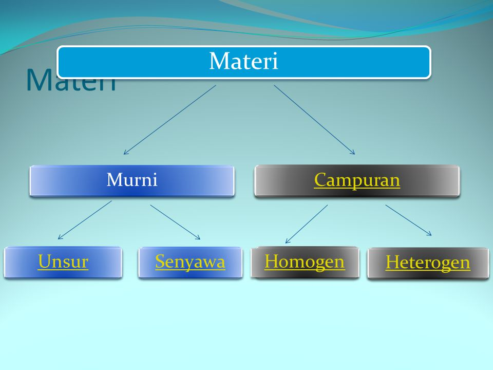 Materi Materi Murni Campuran Unsur Senyawa Homogen Heterogen