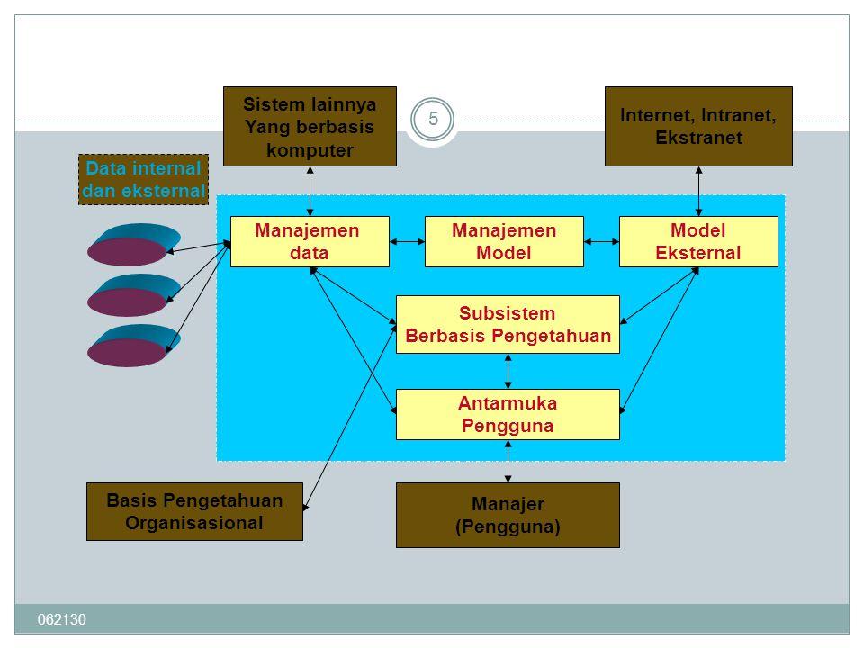 Sistem lainnya Yang berbasis komputer Internet, Intranet, Ekstranet