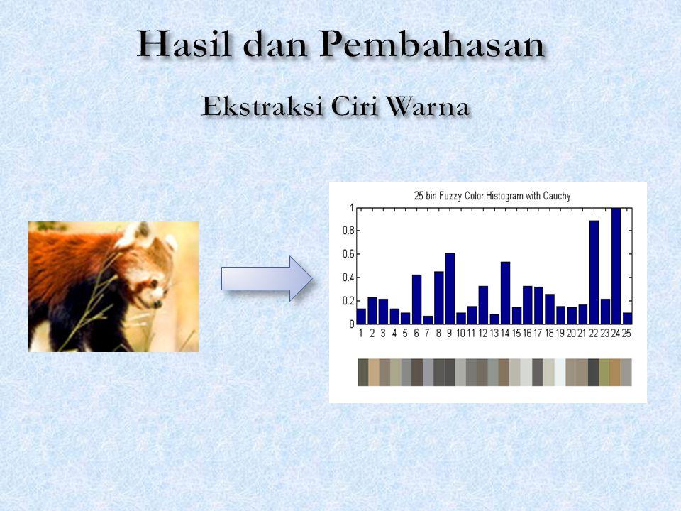 Hasil dan Pembahasan Ekstraksi Ciri Warna