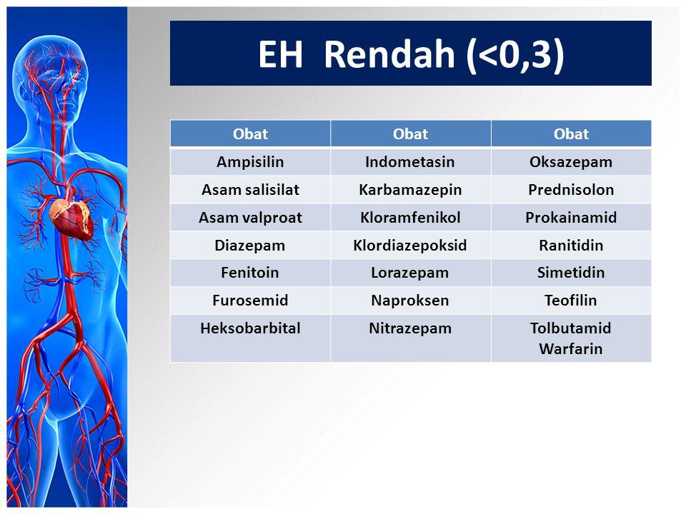 EH Rendah (<0,3) Obat Ampisilin Indometasin Oksazepam