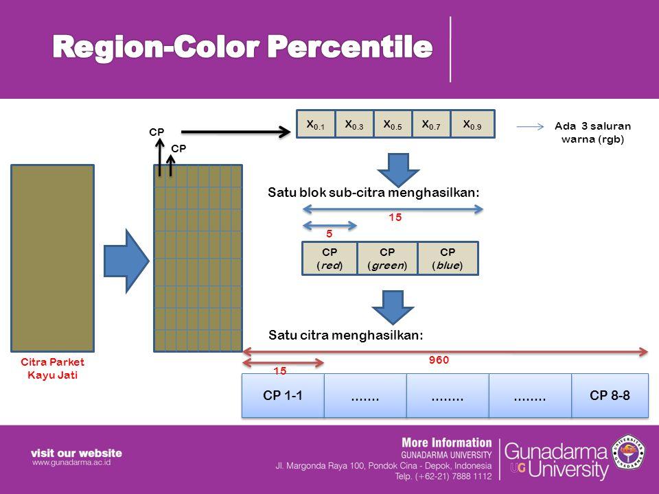 Region-Color Percentile
