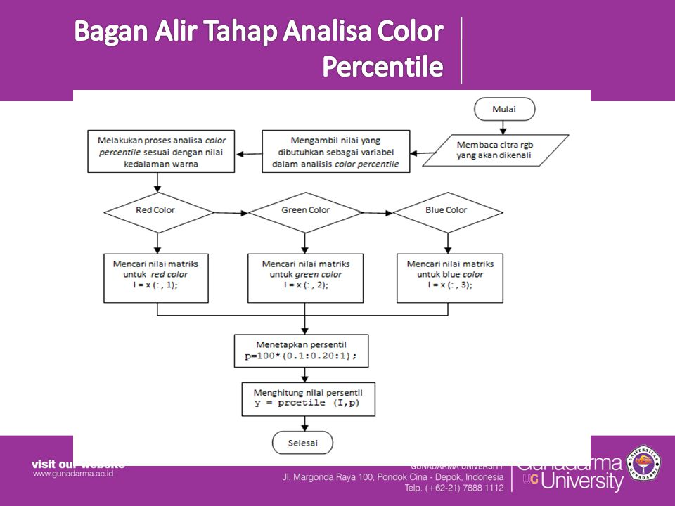 Bagan Alir Tahap Analisa Color Percentile