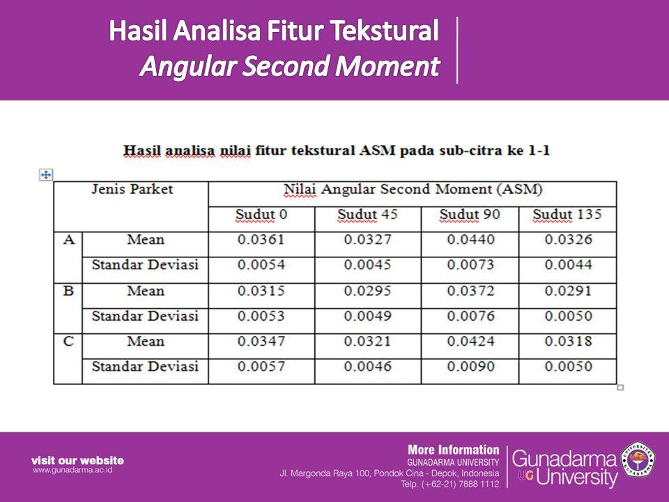 Hasil Analisa Fitur Tekstural Angular Second Moment