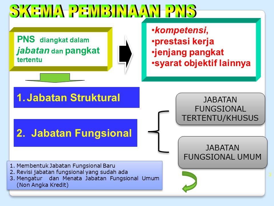 SKEMA PEMBINAAN PNS Jabatan Struktural 2. Jabatan Fungsional