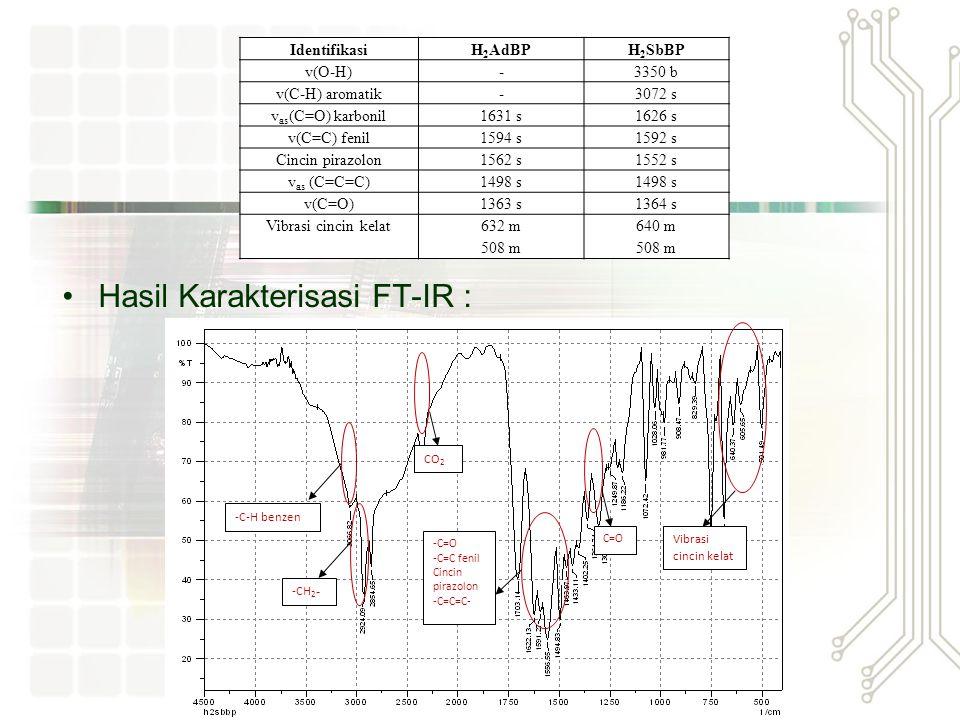 Hasil Karakterisasi FT-IR :