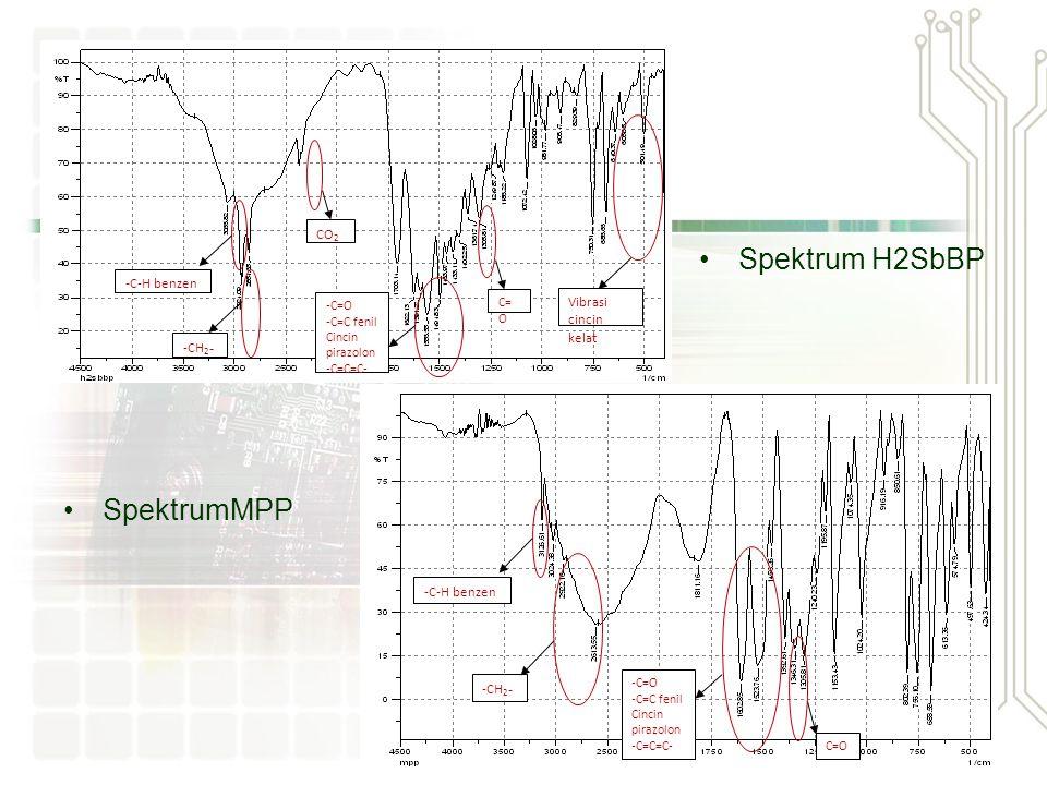 Spektrum H2SbBP SpektrumMPP CO2 -C-H benzen Vibrasi cincin kelat -CH2-