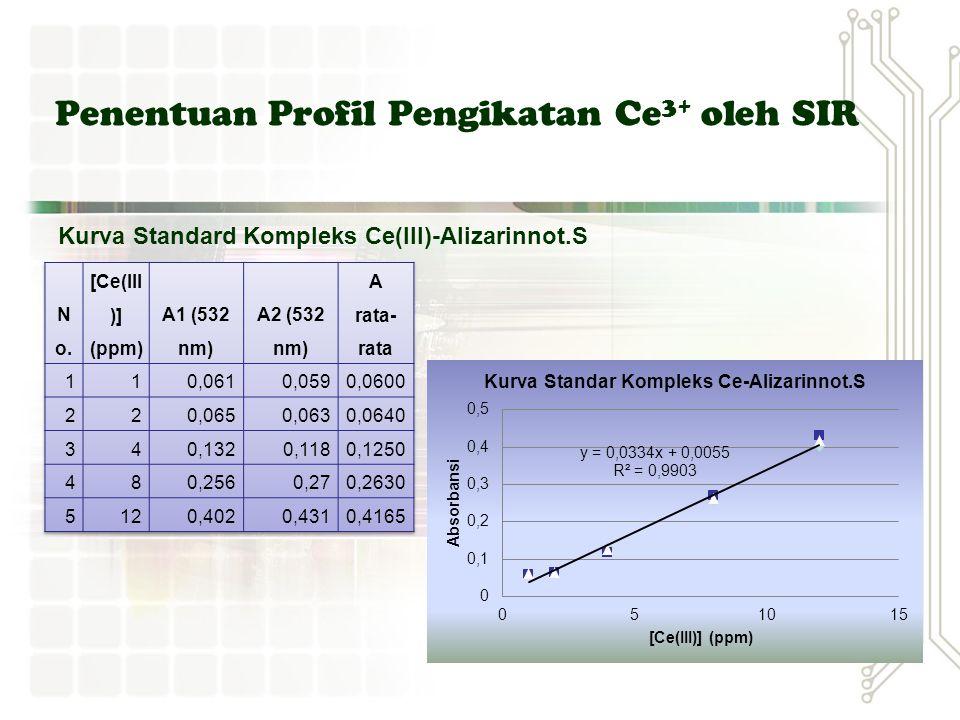 Penentuan Profil Pengikatan Ce3+ oleh SIR