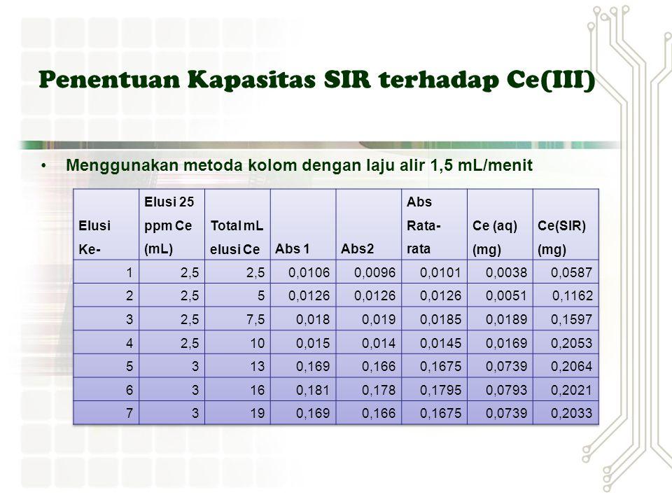 Penentuan Kapasitas SIR terhadap Ce(III)