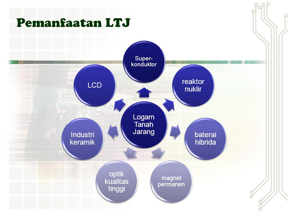 Pemanfaatan LTJ Logam Tanah Jarang reaktor nuklir baterai hibrida