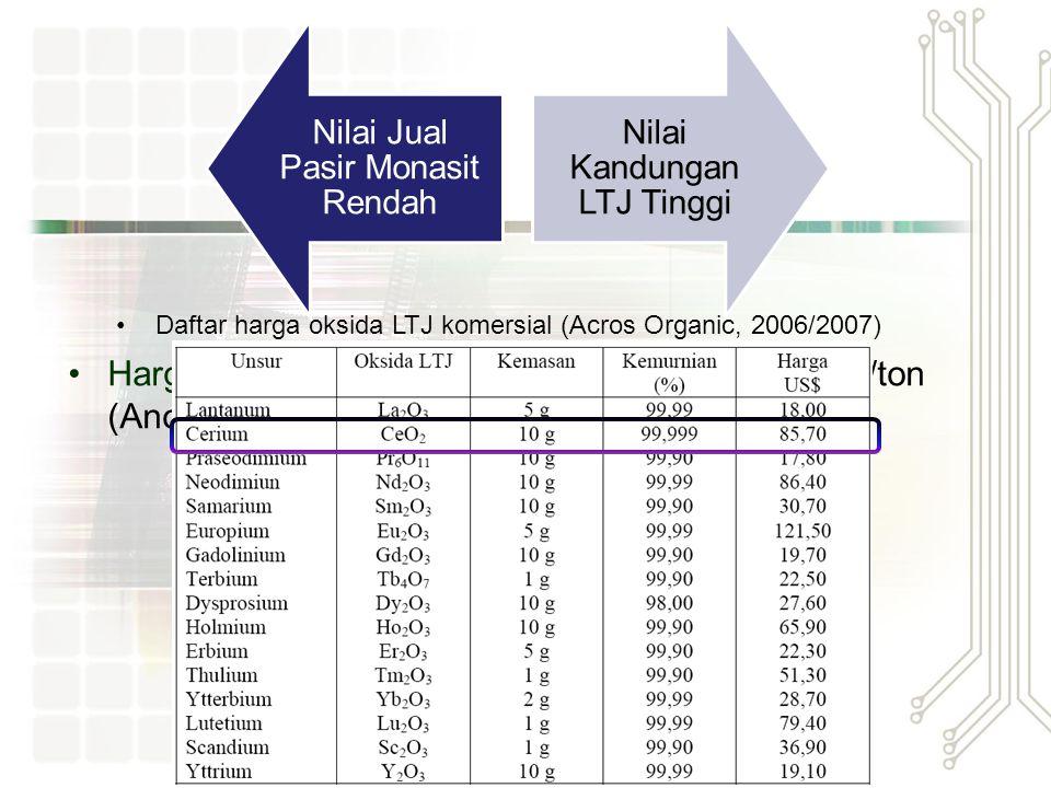 Harga Jual Pasir mineral Monasit = Rp.800.000,-/ton (Anonimous, 2003)