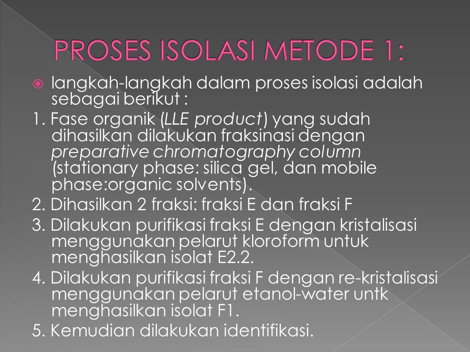 PROSES ISOLASI METODE 1: