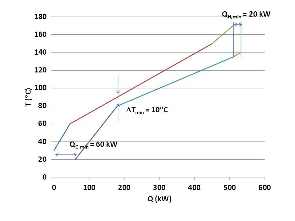 QH,min = 20 kW Tmin = 10C QC,min = 60 kW