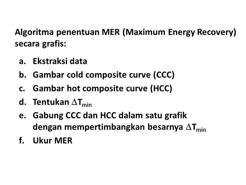 Algoritma penentuan MER (Maximum Energy Recovery) secara grafis: