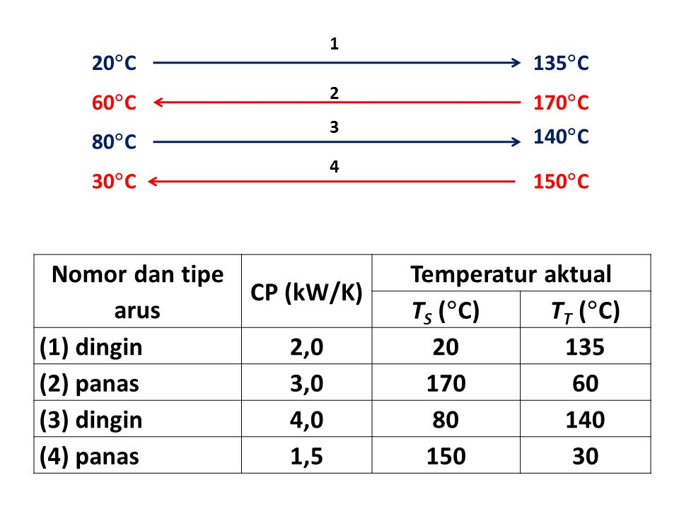 Nomor dan tipe arus CP (kW/K) Temperatur aktual TS (C) TT (C)