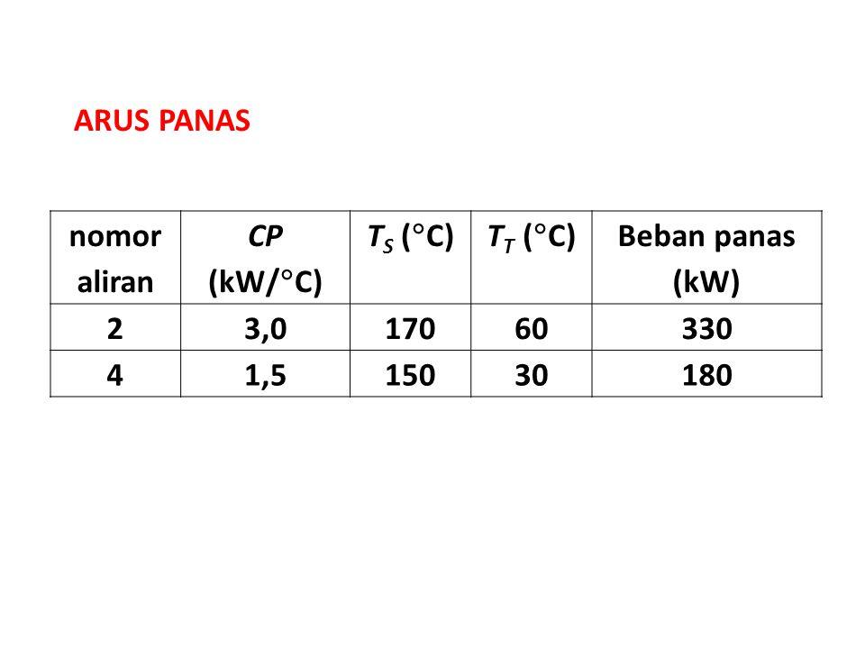ARUS PANAS nomor aliran. CP (kW/C) TS (C) TT (C) Beban panas (kW) 2. 3,0. 170. 60.