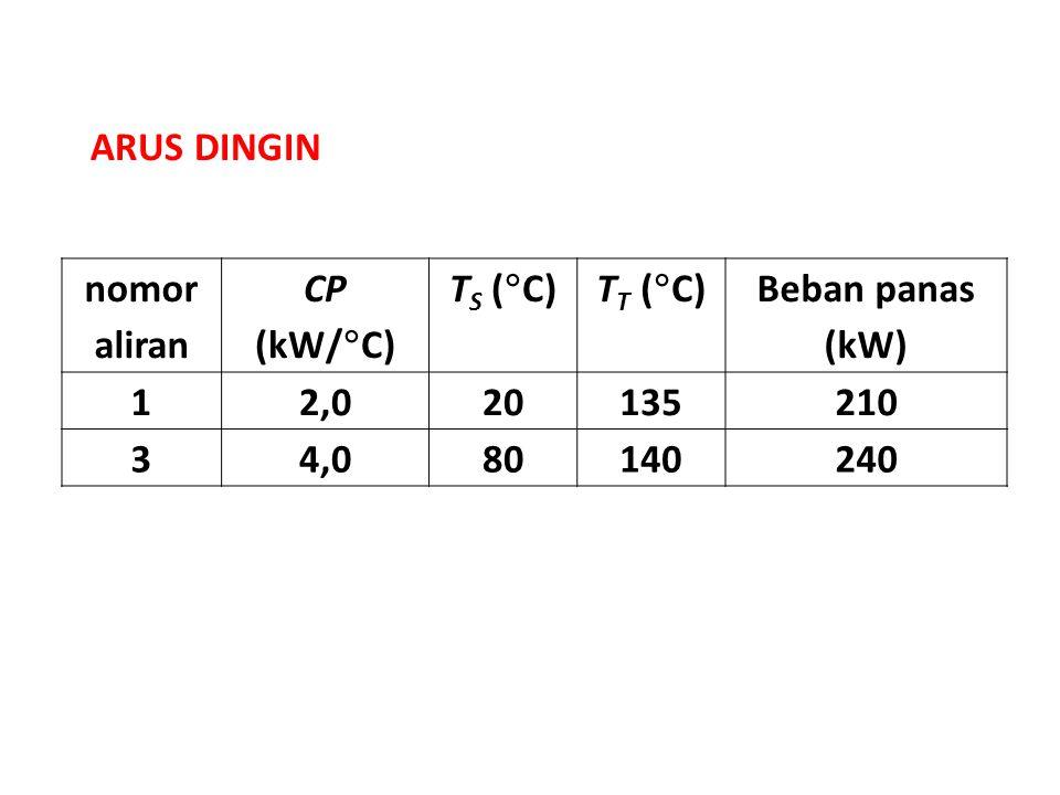 ARUS DINGIN nomor aliran. CP (kW/C) TS (C) TT (C) Beban panas (kW) 1. 2,0. 20. 135.