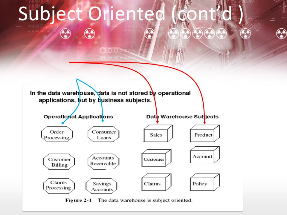 Subject Oriented (cont'd )