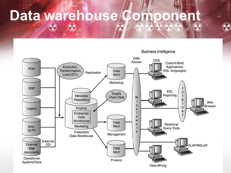 Data warehouse Component