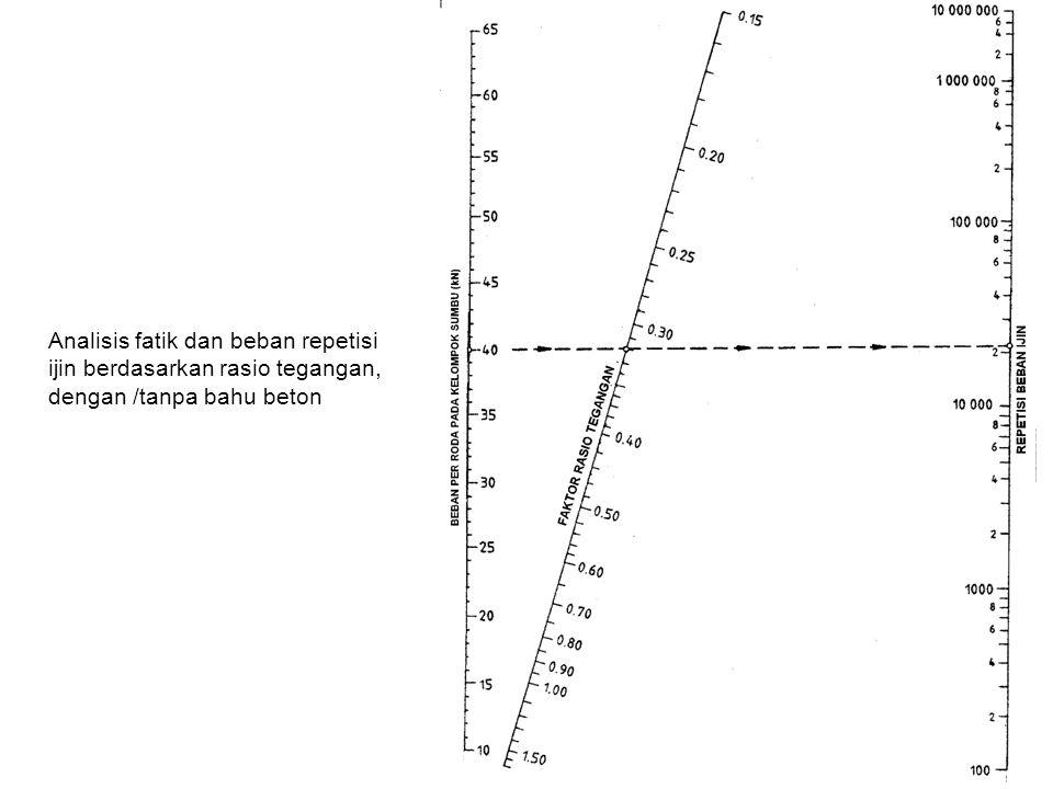 Analisis fatik dan beban repetisi ijin berdasarkan rasio tegangan,