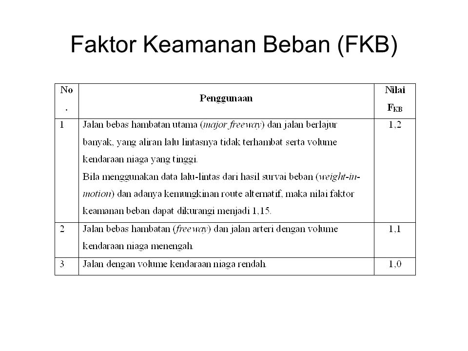Faktor Keamanan Beban (FKB)
