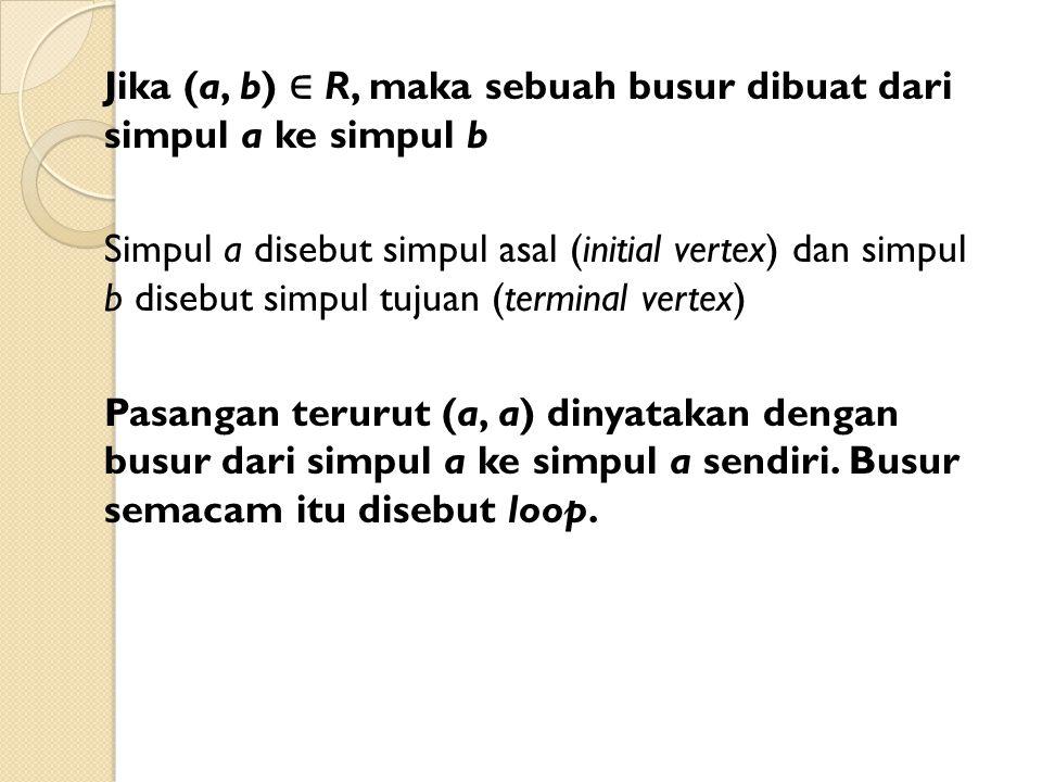Jika (a, b) ∈ R, maka sebuah busur dibuat dari simpul a ke simpul b Simpul a disebut simpul asal (initial vertex) dan simpul b disebut simpul tujuan (terminal vertex) Pasangan terurut (a, a) dinyatakan dengan busur dari simpul a ke simpul a sendiri.