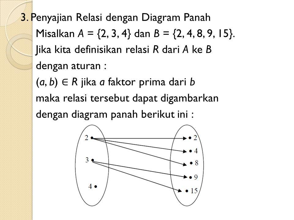 3. Penyajian Relasi dengan Diagram Panah Misalkan A = {2, 3, 4} dan B = {2, 4, 8, 9, 15}.