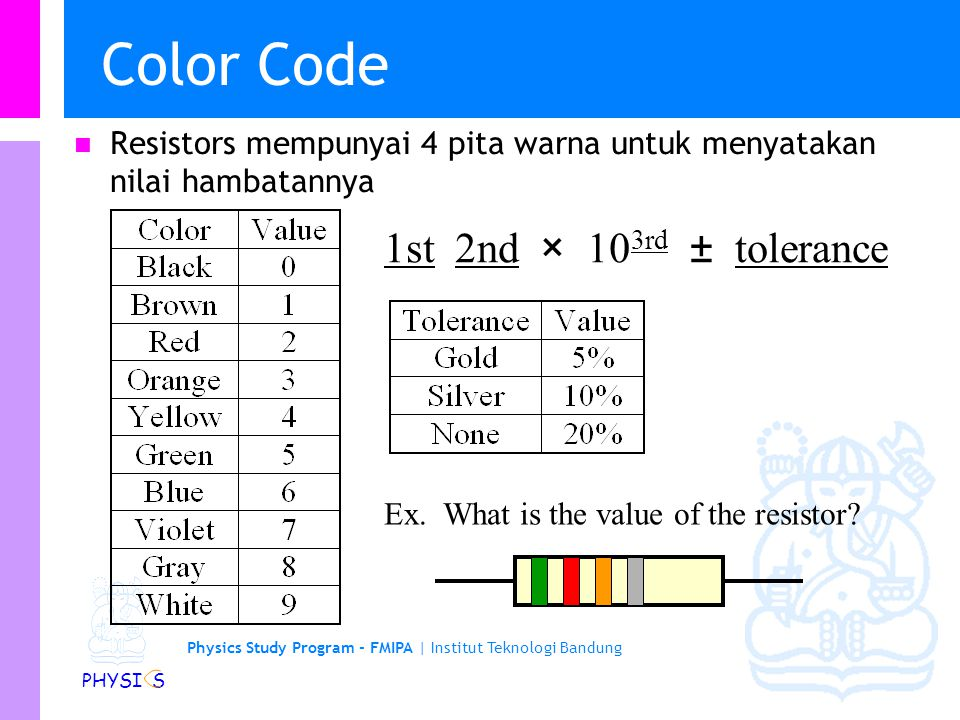 Color Code 1st 2nd × 103rd ± tolerance