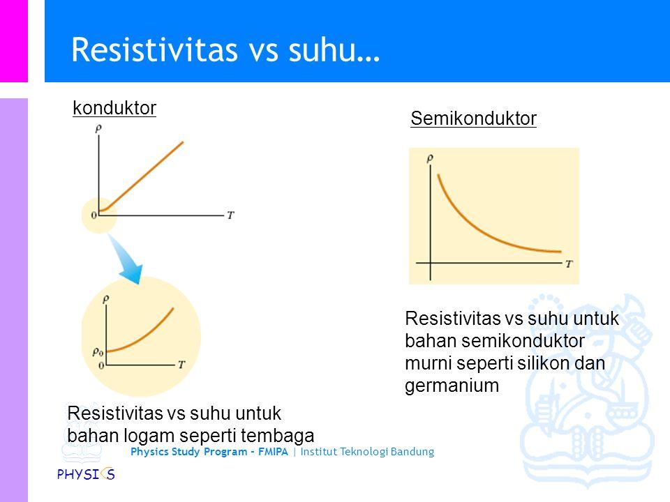Resistivitas vs suhu… konduktor Semikonduktor
