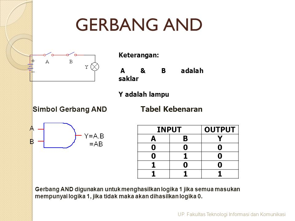 GERBANG AND Simbol Gerbang AND Tabel Kebenaran INPUT OUTPUT A B Y 1