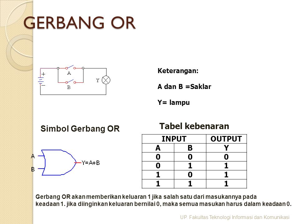GERBANG OR Tabel kebenaran Simbol Gerbang OR INPUT OUTPUT A B Y 1