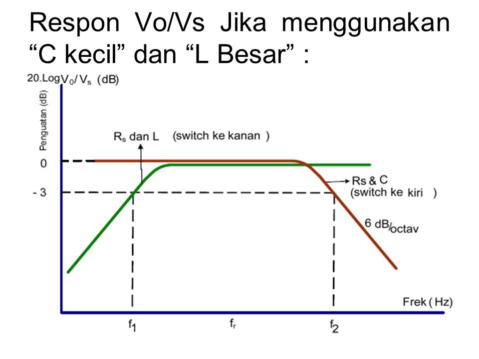 Respon Vo/Vs Jika menggunakan C kecil dan L Besar :