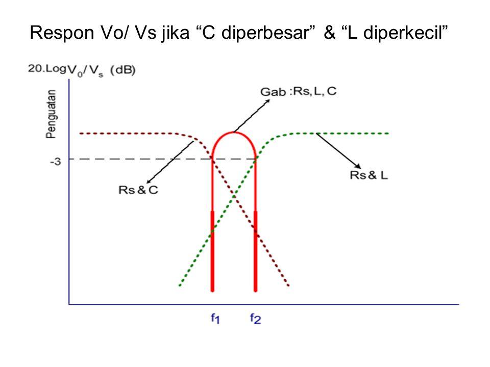 Respon Vo/ Vs jika C diperbesar & L diperkecil