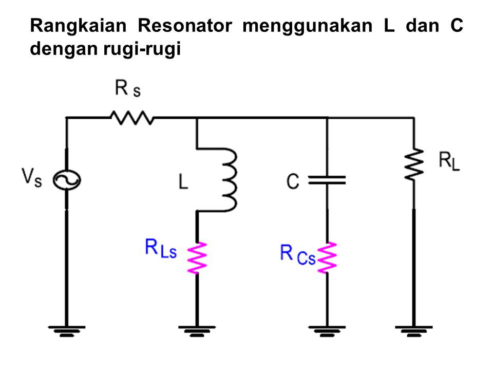Rangkaian Resonator menggunakan L dan C dengan rugi-rugi