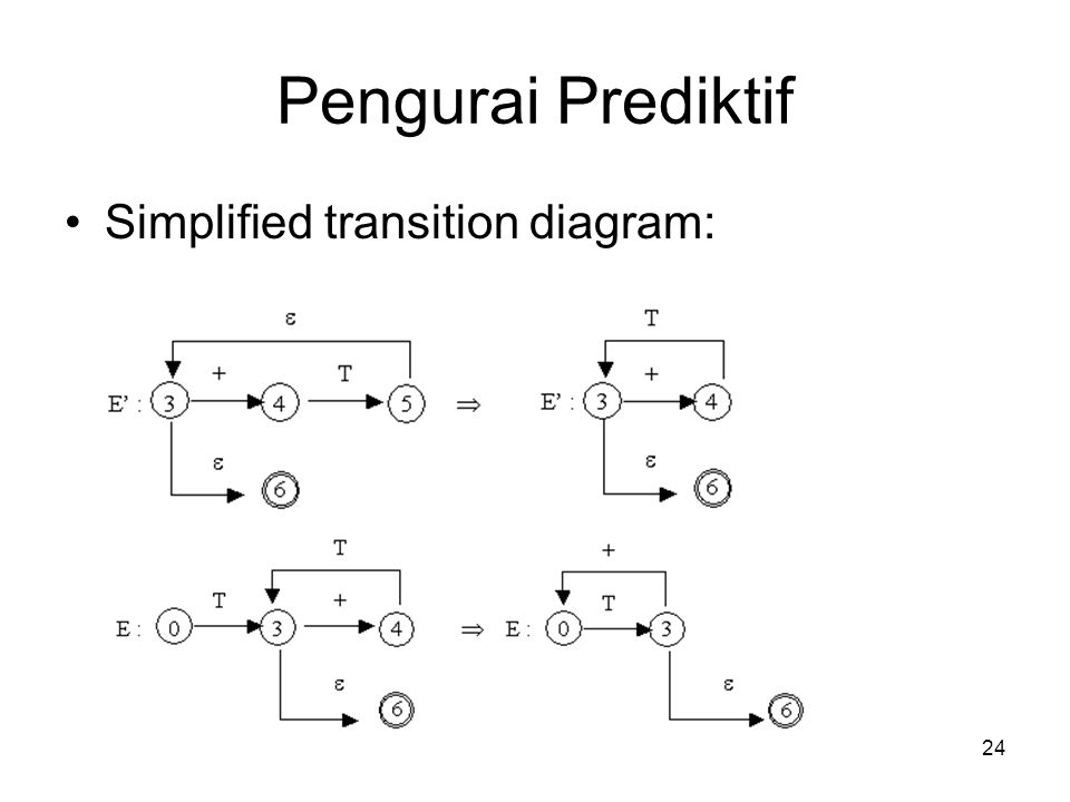 Pengurai Prediktif Simplified transition diagram: