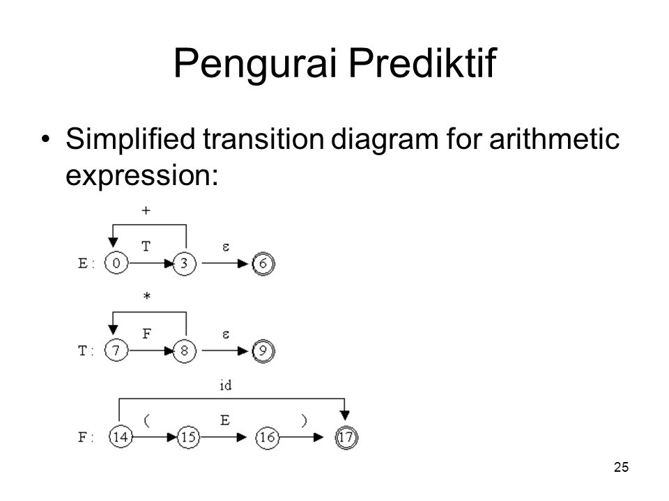 Pengurai Prediktif Simplified transition diagram for arithmetic expression: