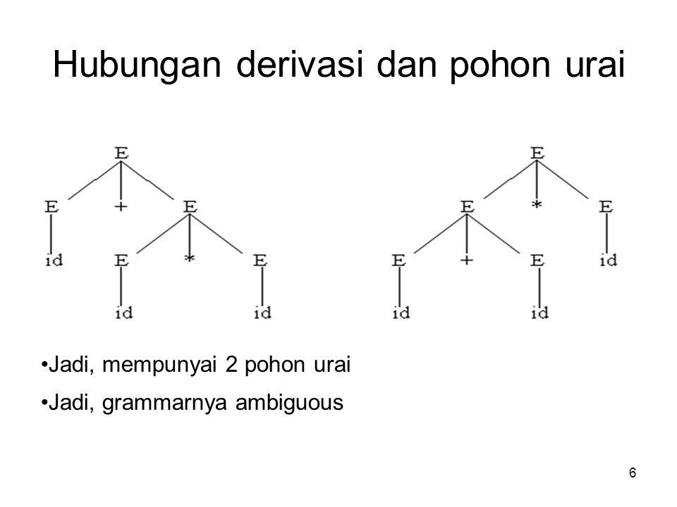 Hubungan derivasi dan pohon urai