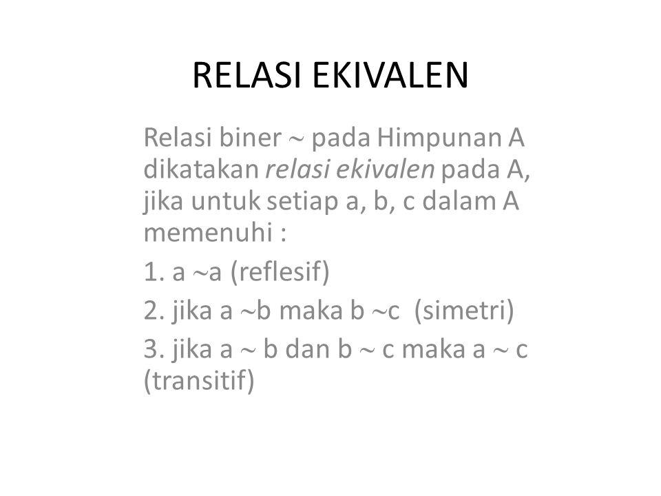 RELASI EKIVALEN Relasi biner  pada Himpunan A dikatakan relasi ekivalen pada A, jika untuk setiap a, b, c dalam A memenuhi :