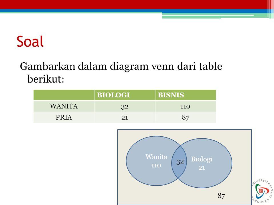 Soal Gambarkan dalam diagram venn dari table berikut: BIOLOGI BISNIS