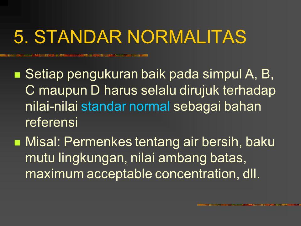 5. STANDAR NORMALITAS