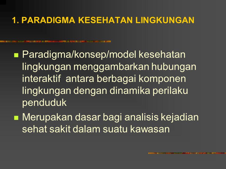 1. PARADIGMA KESEHATAN LINGKUNGAN