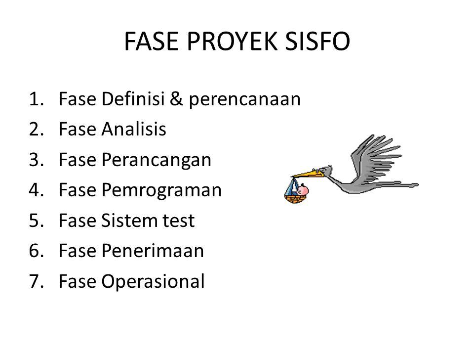 FASE PROYEK SISFO Fase Definisi & perencanaan Fase Analisis