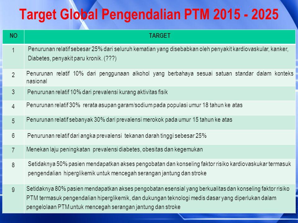 Target Global Pengendalian PTM 2015 - 2025