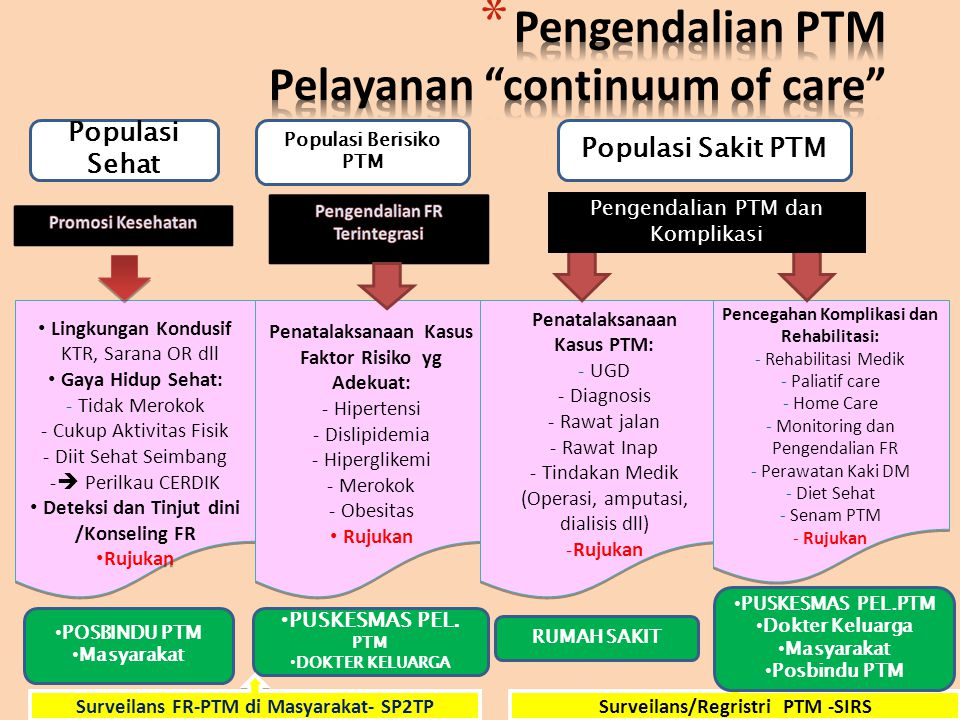 Pelayanan continuum of care