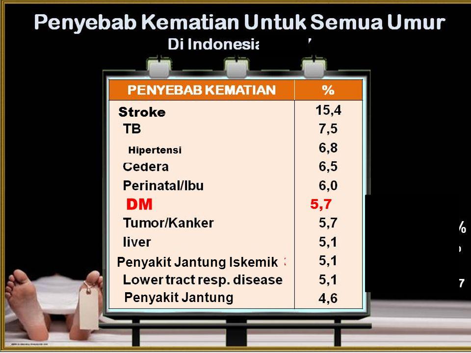 Penyakit Jantung Iskemik