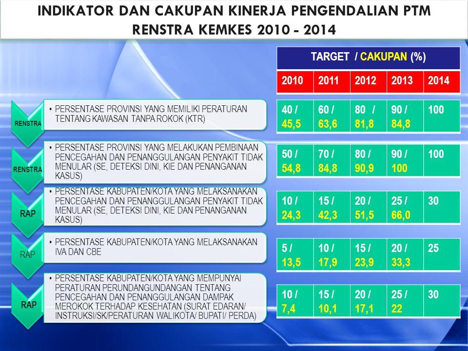 INDIKATOR DAN CAKUPAN KINERJA PENGENDALIAN PTM RENSTRA KEMKES 2010 - 2014
