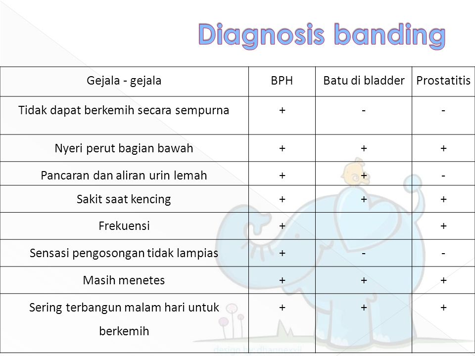 Diagnosis banding Gejala - gejala BPH Batu di bladder Prostatitis