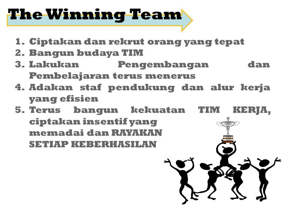 The Winning Team Ciptakan dan rekrut orang yang tepat