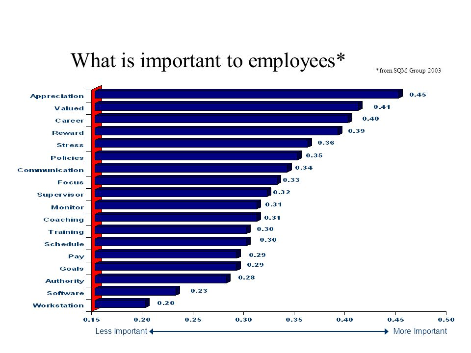 What is important to employees*