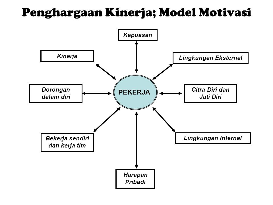 Penghargaan Kinerja; Model Motivasi