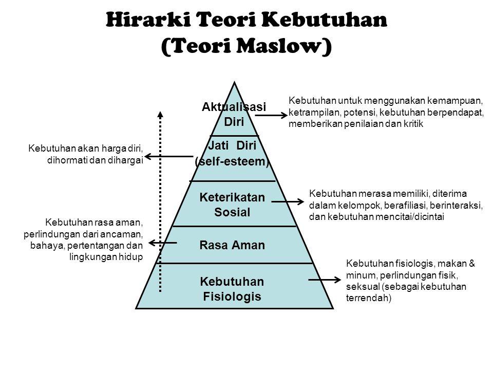 Hirarki Teori Kebutuhan (Teori Maslow)